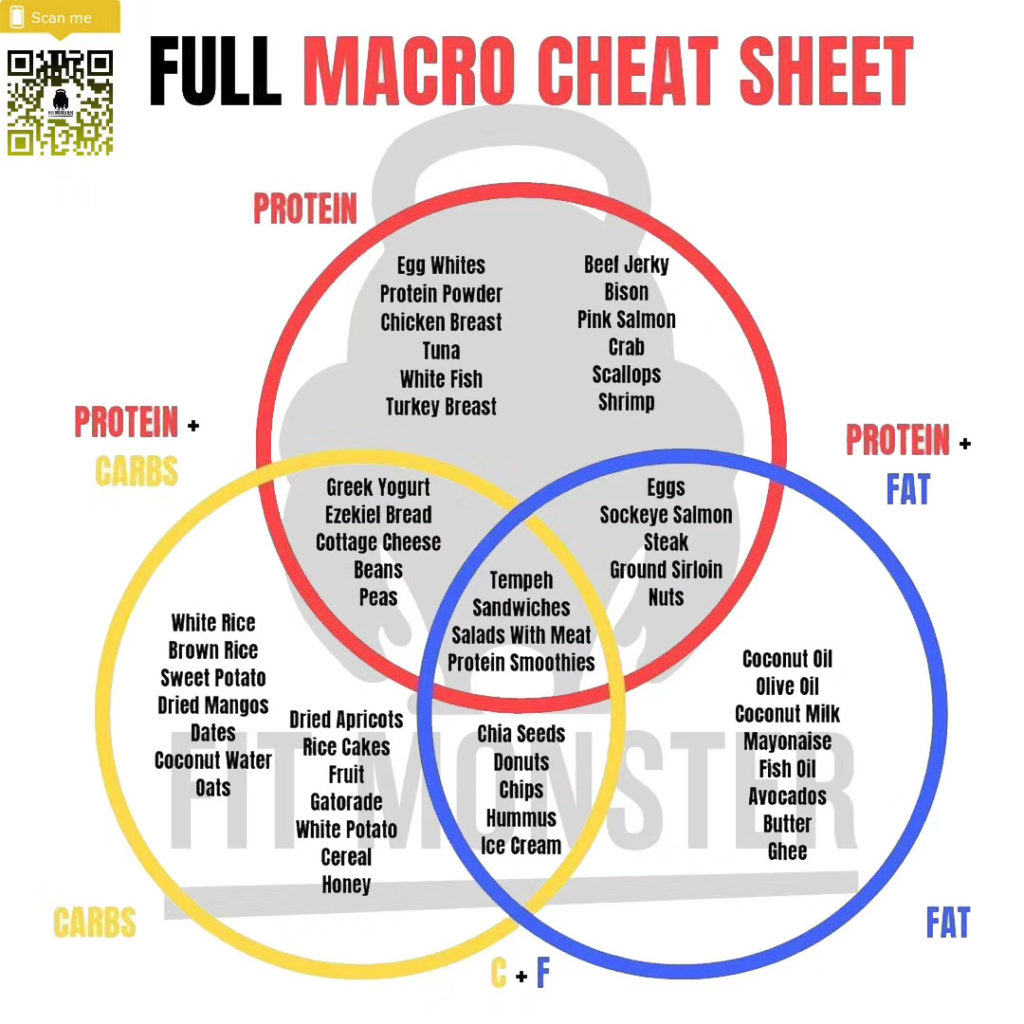 Protein Macro Cheat Sheet