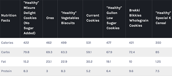 healthy foods nutrition facts table